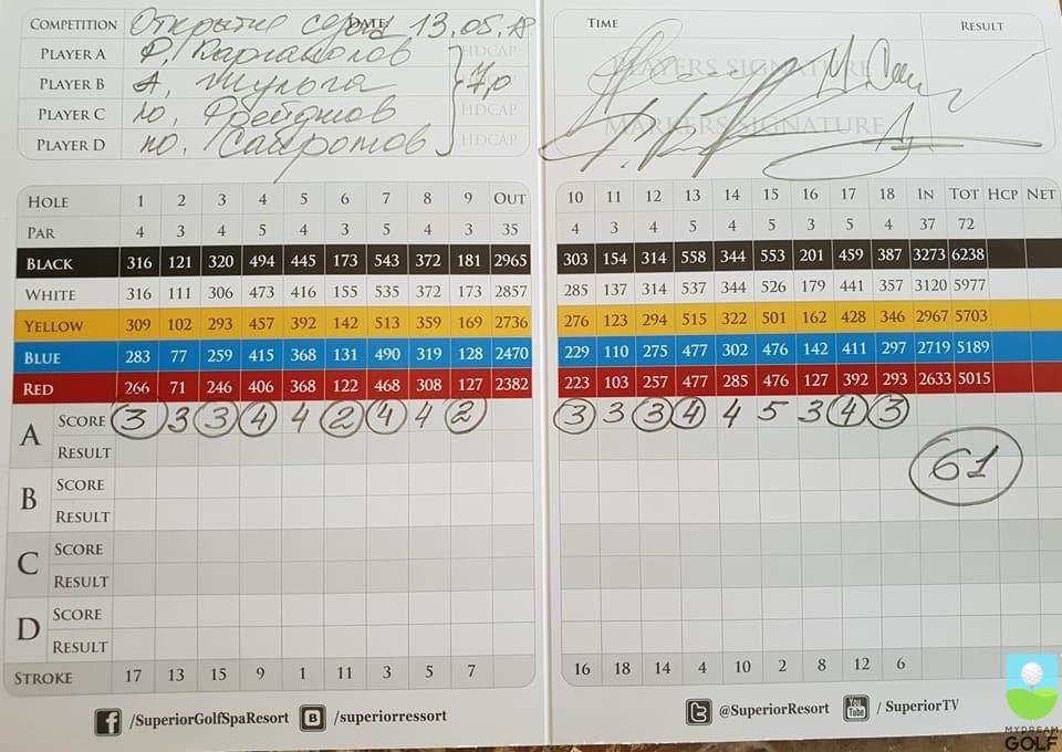 Score-карта победителей